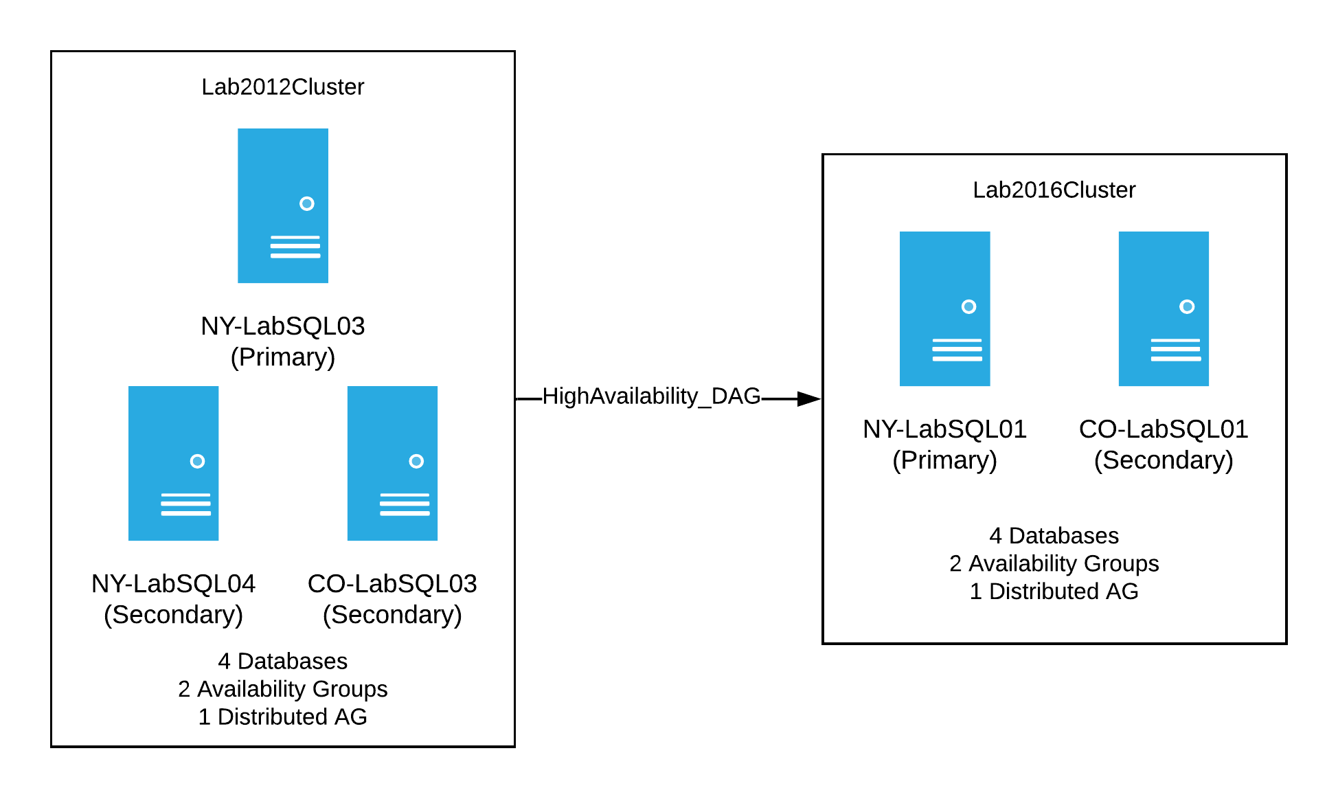 Lab Cluster - 2012 to 2016